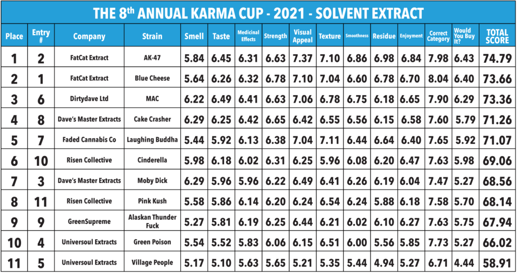 2021 Karma Cup -  Solvent Extract