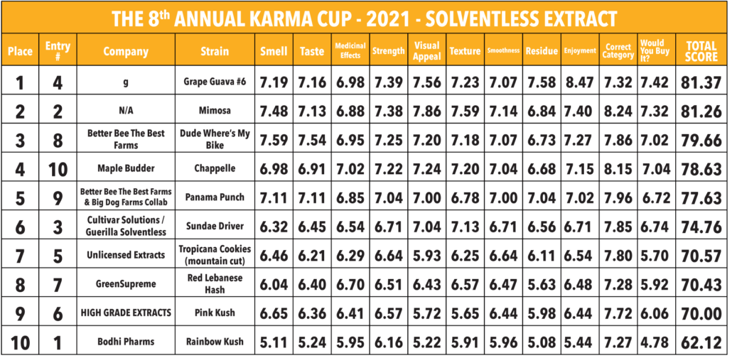 2021 Karma Cup -  Solventless