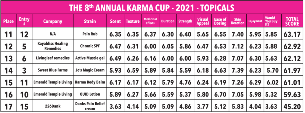 2021 Karma Cup - Topicals